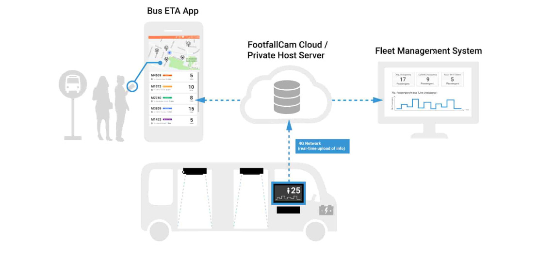 Diagramme d'application de comptage de bus