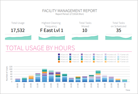 Facility Management Solution Overview