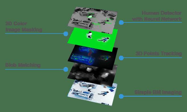 FootfallCam 3DMAX-クアッドコアプロセッサ