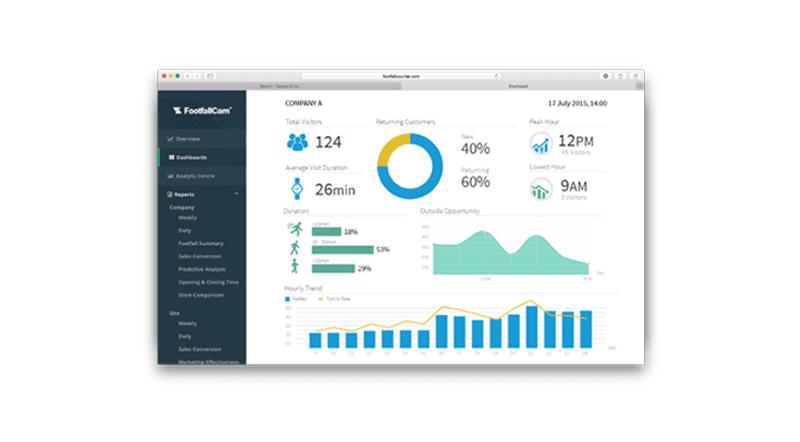 FootfallCam Analytics Manager V8