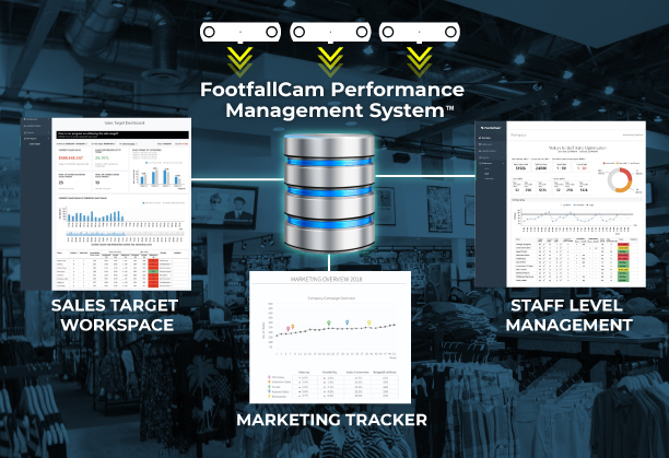 FootfallCam Performance Management System