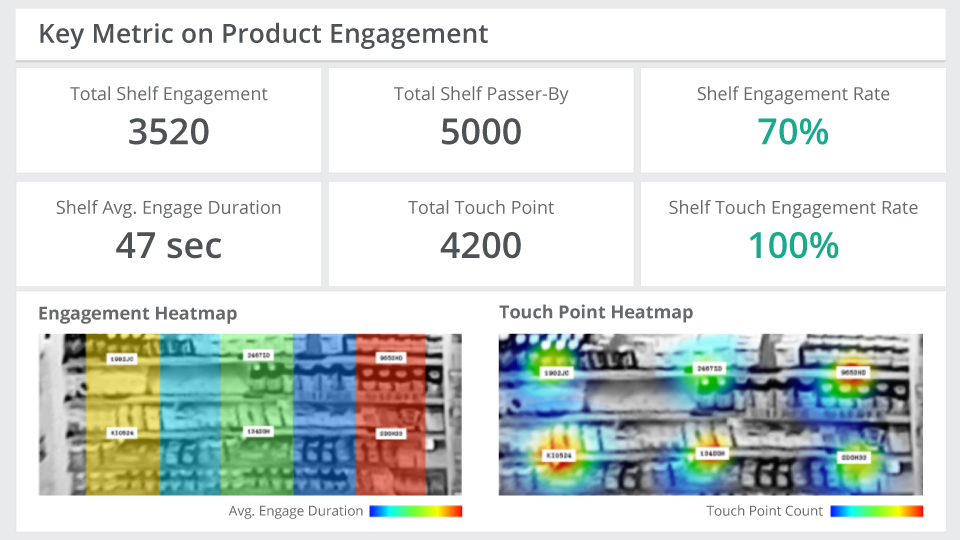 In Store Traffic Analytics - Key Metrics on Product Engagement