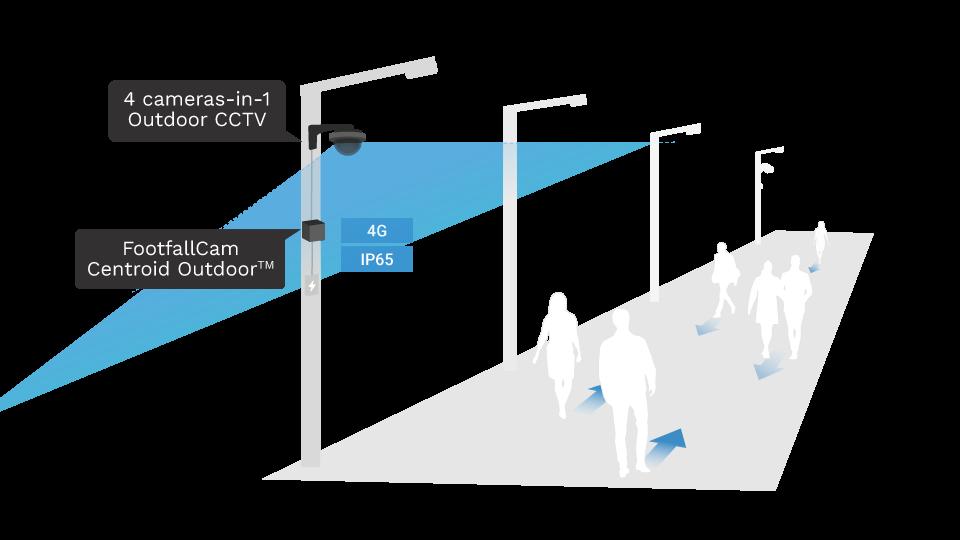 Contagem de Rua - Modelo de Detecção de Pessoas