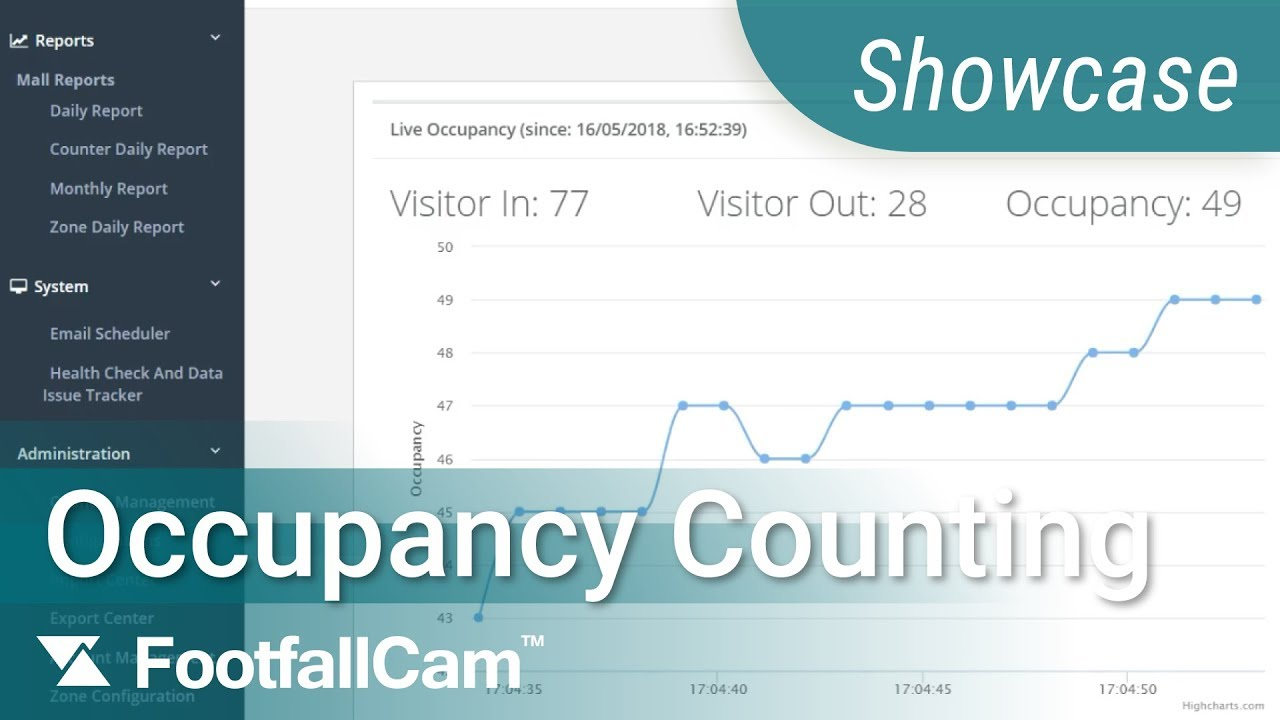 Occupancy Counting