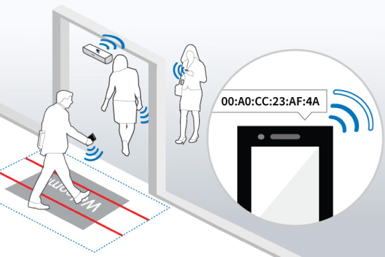 Wi-Fi analytics, people counting, people counter, footfall counter