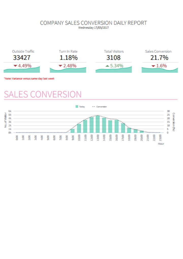 Weekly Sales Report Sample Best Sales Call Report Template