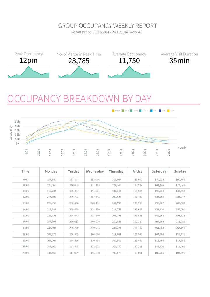 Occupancy Report, people counting, people counter, footfall counter