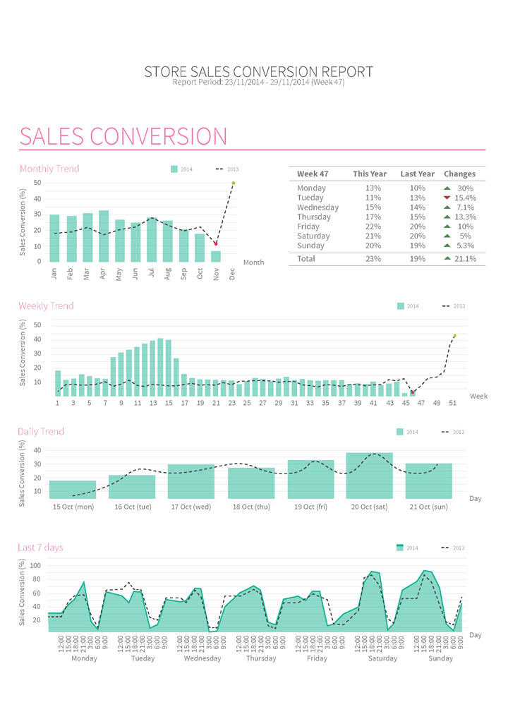 Sales Conversion Report, people counting, people counter, footfall counter